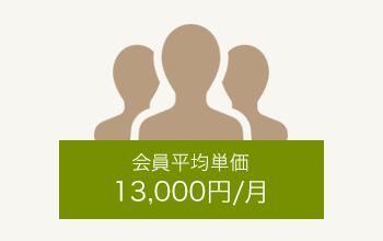 会員平均単価13,000円/月。