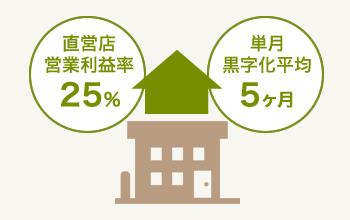直営店営業利益率25%、単月黒字化平均5ヶ月。