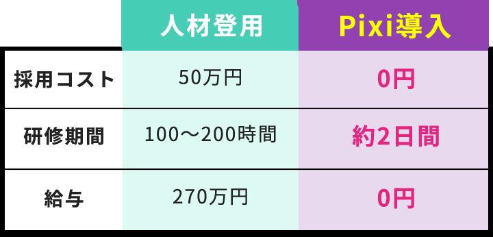人材登用との比較
