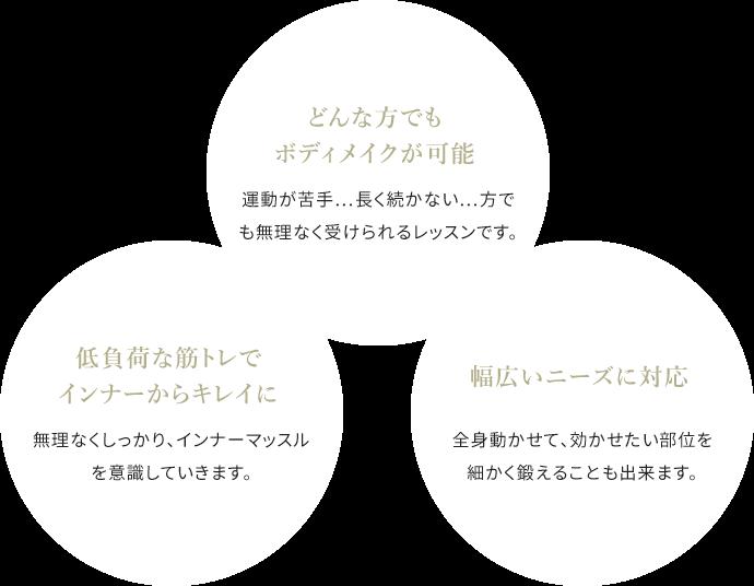 マシンピラティスの3つの特徴